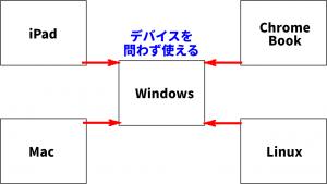 Windows365とは?図解